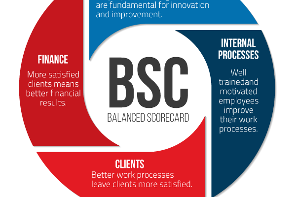 what-is-the-BSC